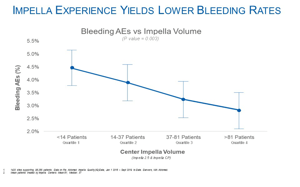 Graph of Impella experience yields lower bleeding rates
